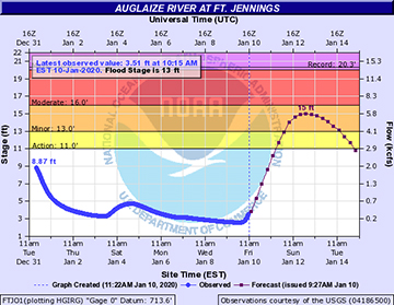 Auglaize River at Fort Jennings prediction